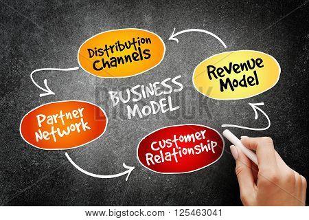 Business Model Mind Map Flowchart