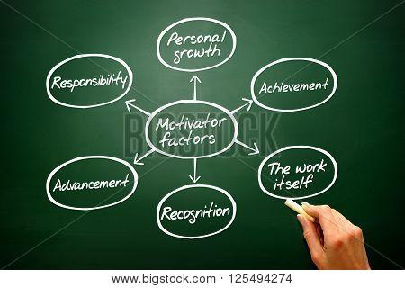 Hand Drawn Motivator Factors Diagram, Chart Shapes On Blackboard..