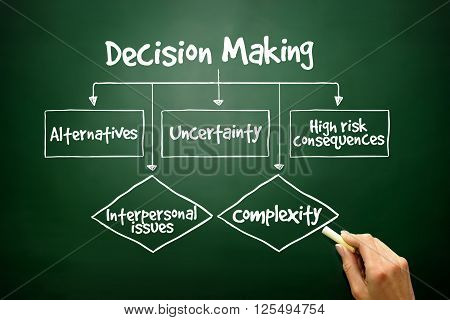 Hand Drawn Decision Making Flow Chart For Presentations And Reports, Business Concept On Blackboard.