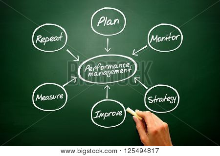Performance Management Flow Chart Diagram, Business Strategy On Blackboard..