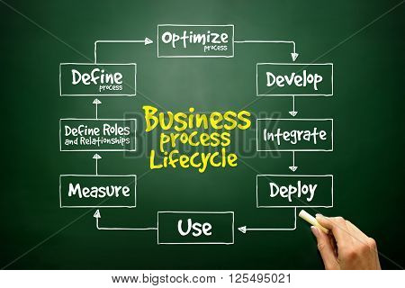 Hand Drawn Business Process Lifecycle Mind Map, Business Concept ..
