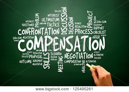 Compensation Business Concept Words Cloud, Presentation Background..