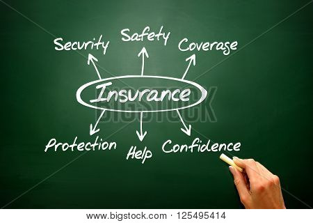 Insurance Diagram Showing Protection Coverage And Security, Presentation Background..