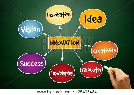Innovation Solutions