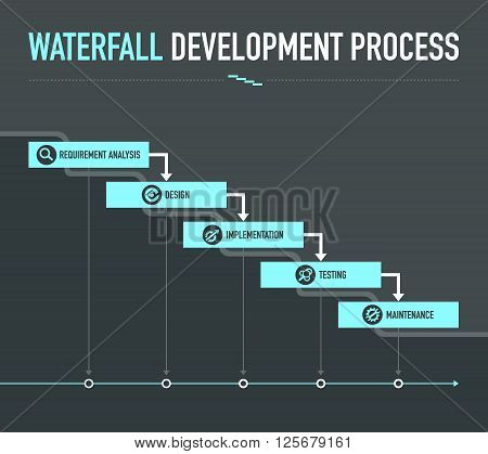 Infographic with waterfall development process on dark grey background