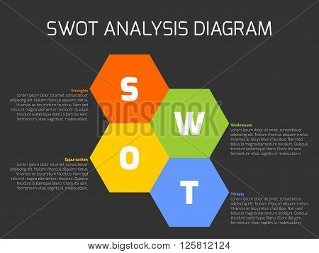 SWOT Business Infographic Diagram, or SWOT matrix, used to evaluate the strengths, weaknesses, opportunities and threats involved in a project. Vector hexagonal shapes with text on dark background.