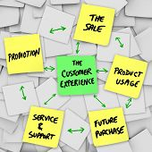 The Customer Experience is illustrated on a number of sticky notes, with these words written on yell