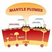 Mantle Plumes Vector Illustration. Labeled Explanation Magma Eruption Scheme With Flood Basalts, Act poster