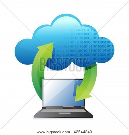 Notebooks, die Ãœbertragung auf Wolke