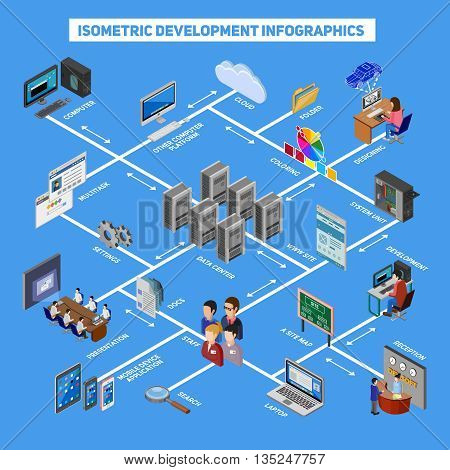 Isometric development infographics with web designing site map cloud technology data center mobile application icons flat vector illustration
