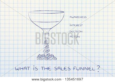 What Is The Sales Funnel, Awareness Interest Decision Action Version
