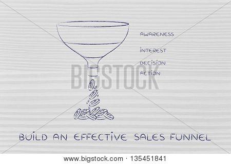 Effective Sales Funnel, Awareness Interest Decision Action Version