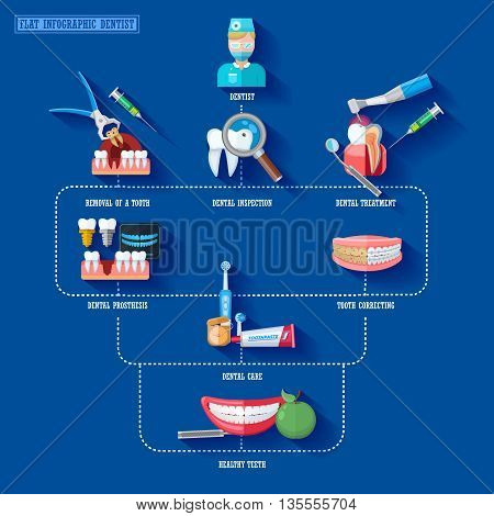 Flat infographic dentist presenting stages of dental treatment and necessary equipment vector illustration