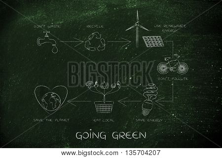 Going Green, Diagram With Daily Ecology Actions