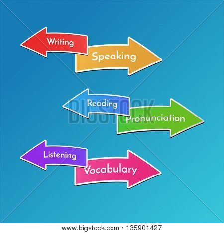 Vector illustration for children. School subjects signs. Ways to learn English.