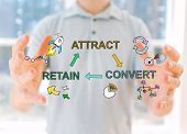 Attract Convert Retain With Young Man Holding His Hands poster