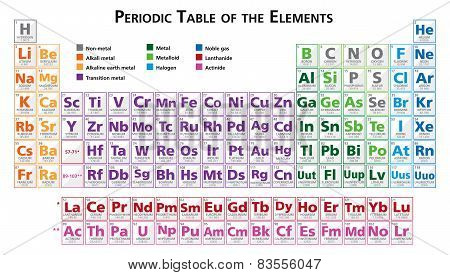 Periodic table of elements illustration vector