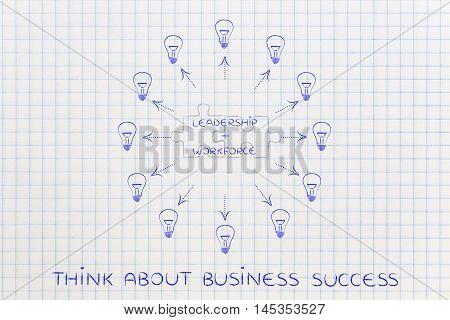 Leadership & Workforce, Matching Puzzle & Lightbulbs Around
