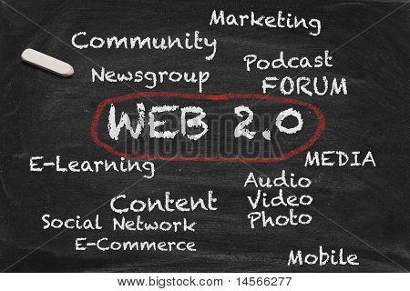 Web 2.0 Chalkboard
