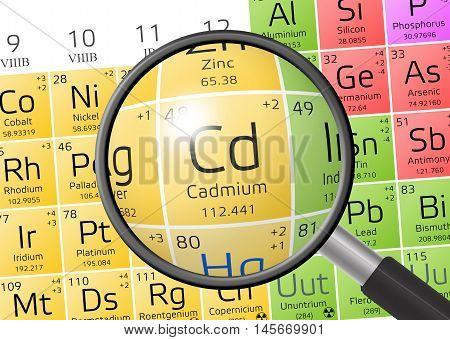 Element Of Cadmium With Magnifying Glass