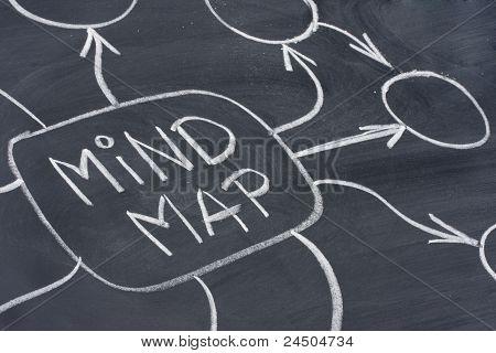Mind Map Abstract On Blackboard