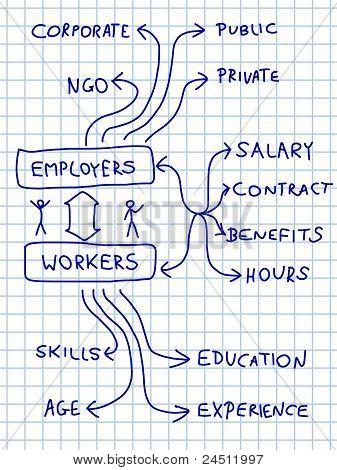 Puestos de trabajo