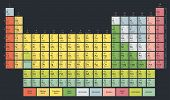 Periodic Table Of The Chemical Elements (mendeleev Table) Modern Flat Pastel Colors On Dark Backgrou poster
