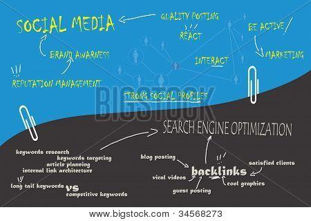 SEO & Social Media chart