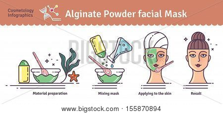 Vector Illustrated set with beauty salon Algae powder facial mask. Infographics with icons of medical cosmetic procedures for skin.