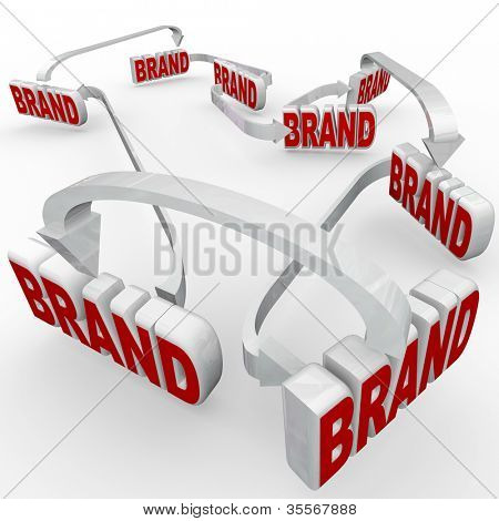 The word brand repeated many times and reinforced by many repeated usages of marketing and advertising, strengthening awareness, loyalty and identity