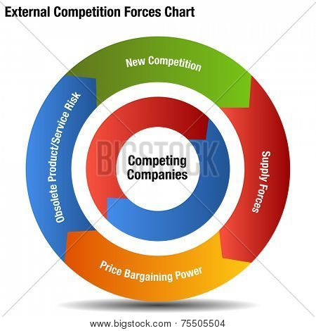 An image of a competitive external forces chart.