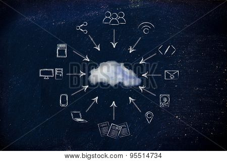 Big Data: Illustration With Devices Transferring Data And Real Cloud Photo Overlay