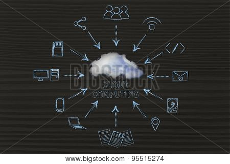 Cloud Computing: Illustration With Devices Transferring Data And Real Cloud Photo Overlay