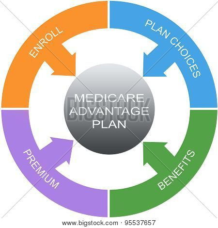 Medicare Advantage Plan Word Circles Concept