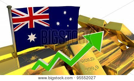 currency appreciation - Australian dollar
