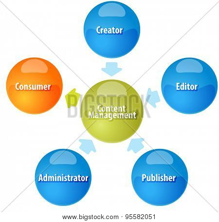 business strategy concept infographic diagram illustration of Content Management contributor relationships