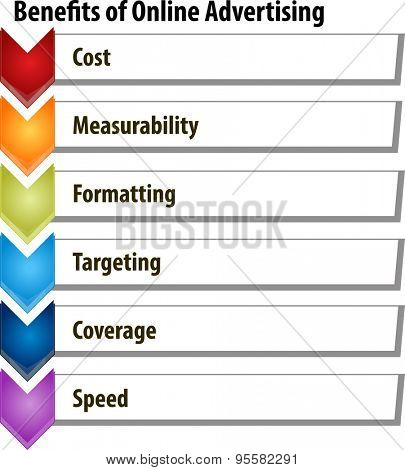 business strategy concept infographic diagram illustration of benefits of online advertising list