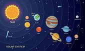 Space Solar System Concept Background. Flat Illustration Of Space Solar System Vector Concept Backgr poster