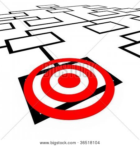 A bulls-eye target on a box in an organization org chart diagram, representing one position or employee being targeted or watched for promotion or elimination