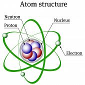 foto of proton  - Illustration representing basic structure of atom - JPG