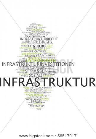 Word cloud -  infrastructure