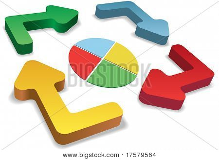 Four 3D cycle and recycle process management arrows and pie chart