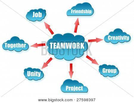 Teamwork word on cloud scheme