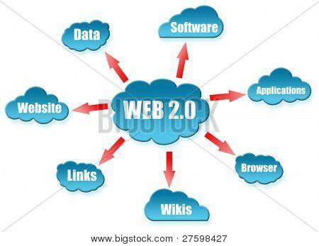 Web 2.0 word on cloud scheme