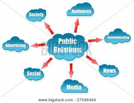 Public Relations word on cloud scheme