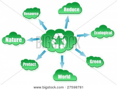 Recycle shape on cloud scheme