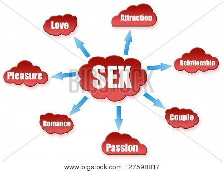 Sex word on cloud scheme