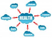 Health word on cloud scheme