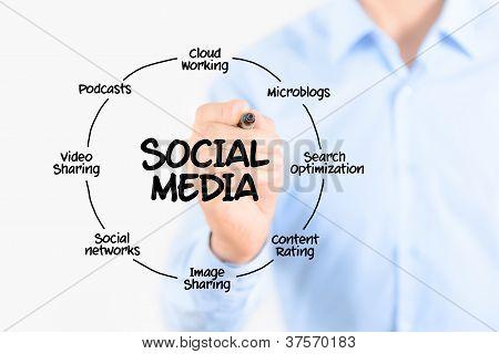 Diagrama de las redes sociales