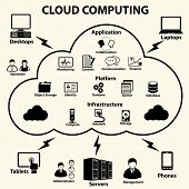 stock photo of enterprise  - Cloud computing and Data management icons set - JPG